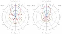 KAA8-450 - Направленная панельная 4G LTE450 MIMO (Skylink) антенна KROKS (8 dBi)